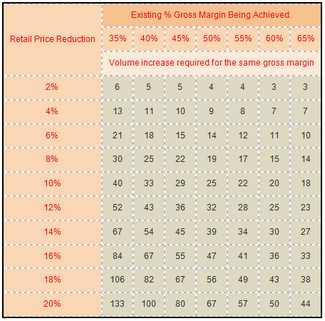 Price Decrease Effect Matrix